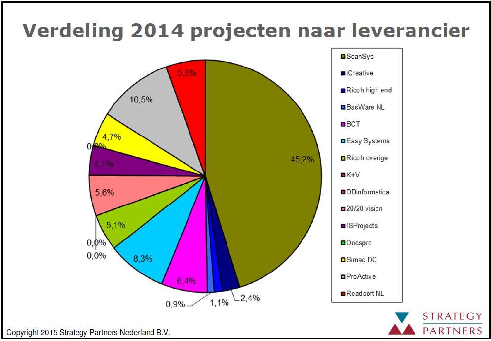Grafiek marktverdeling