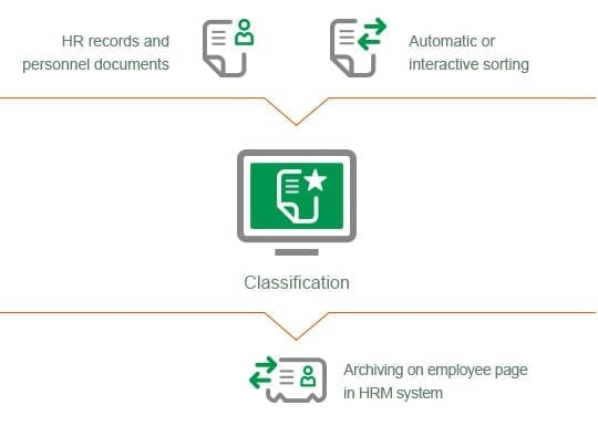 Automated Processing Of Hr Records Scan Sys