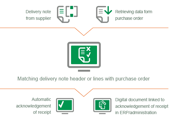 Automated processing of delivery notes with ImageCapture